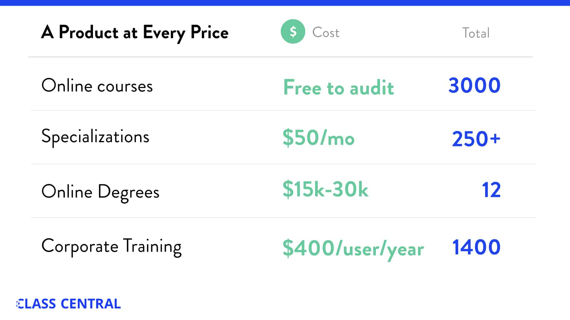 Coursera Professional costs