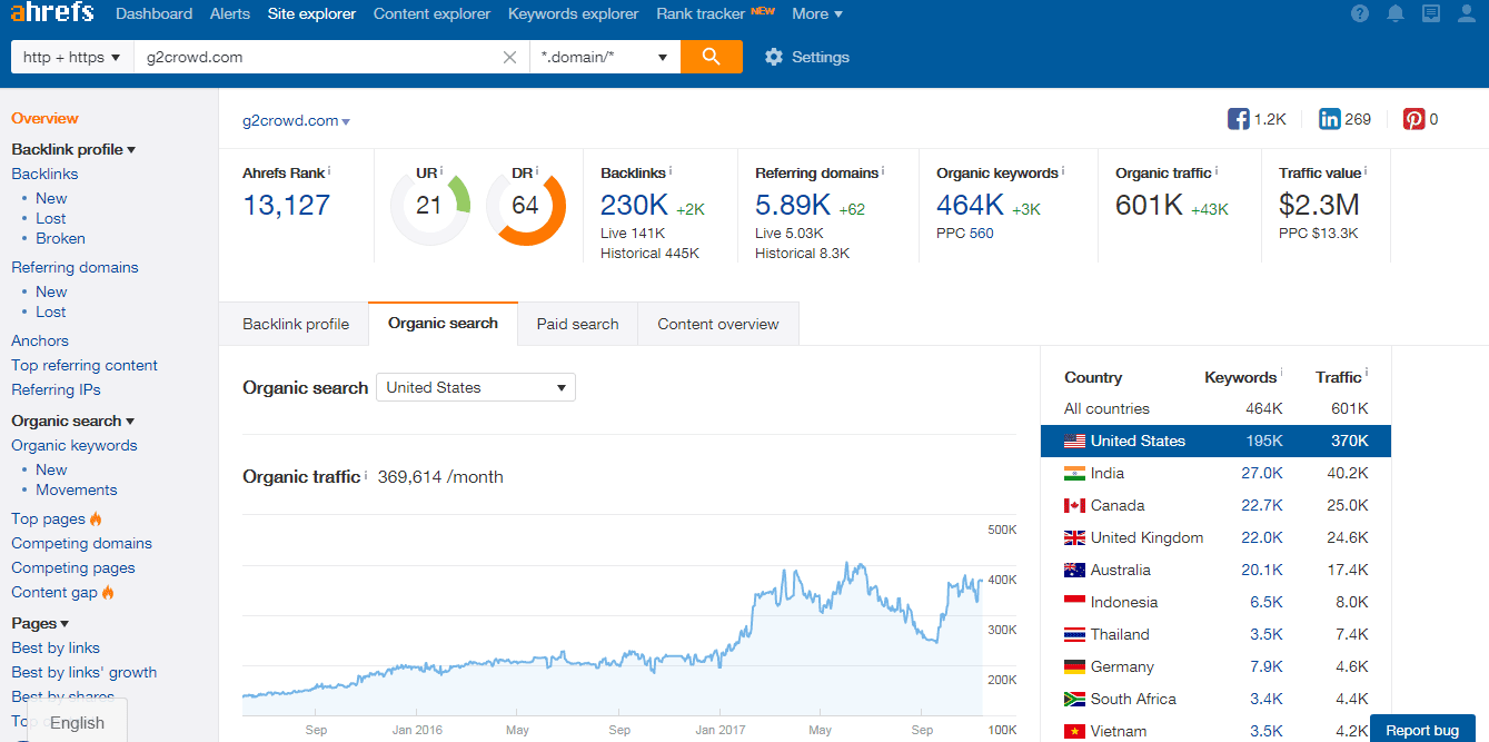 ahrefs dashboard overview