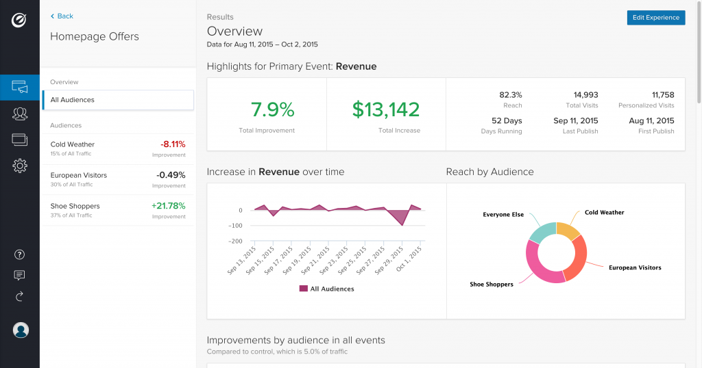 optimizely overview of audiences