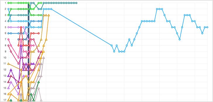 graph variation for Affiliate program