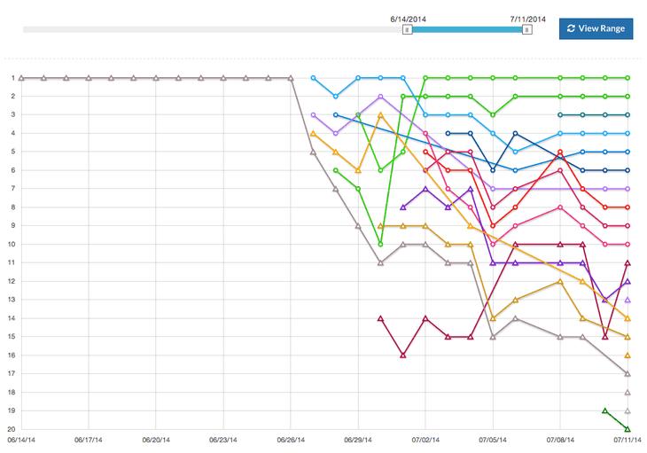 SERPWooAffiliate ProgramTracking Graph