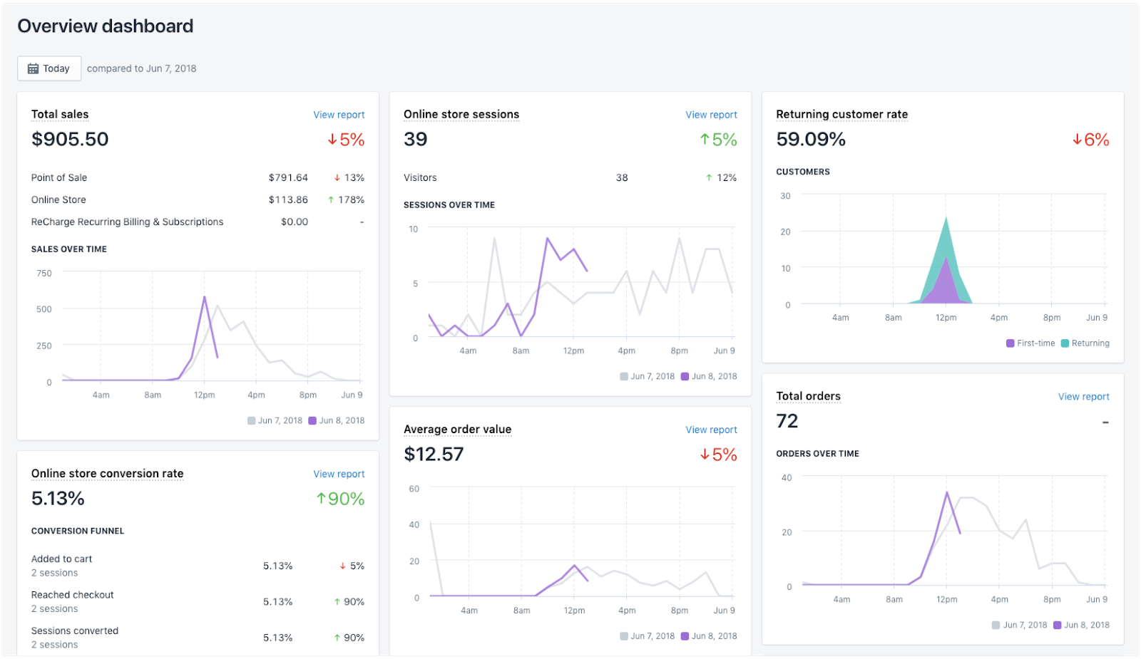 shopify overview dashboard