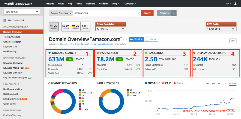 Domain overview SEMRush