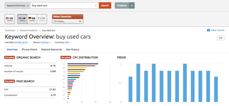 Keyword Overview Dashboard