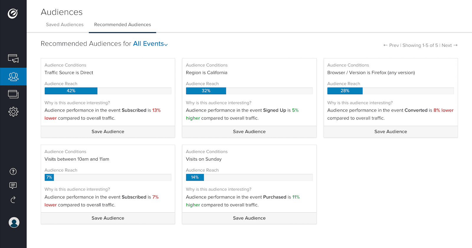 Optimizely Audiences