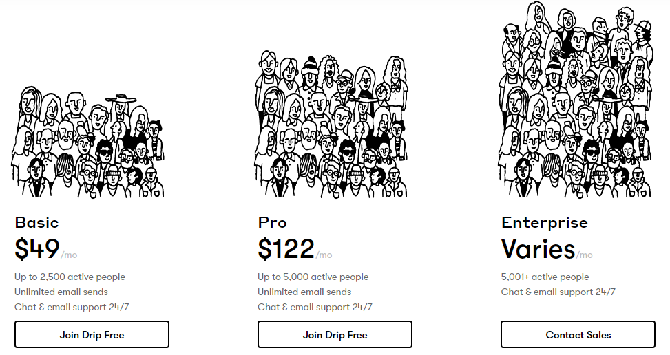 drip pricing table