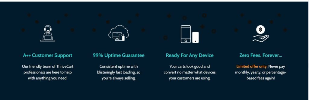 ThriveCart's support options for license holders